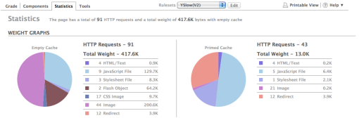 Example: YSlow Statistics