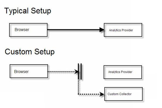 Automated Web Analytics Testing with Selenium :: Part 1
